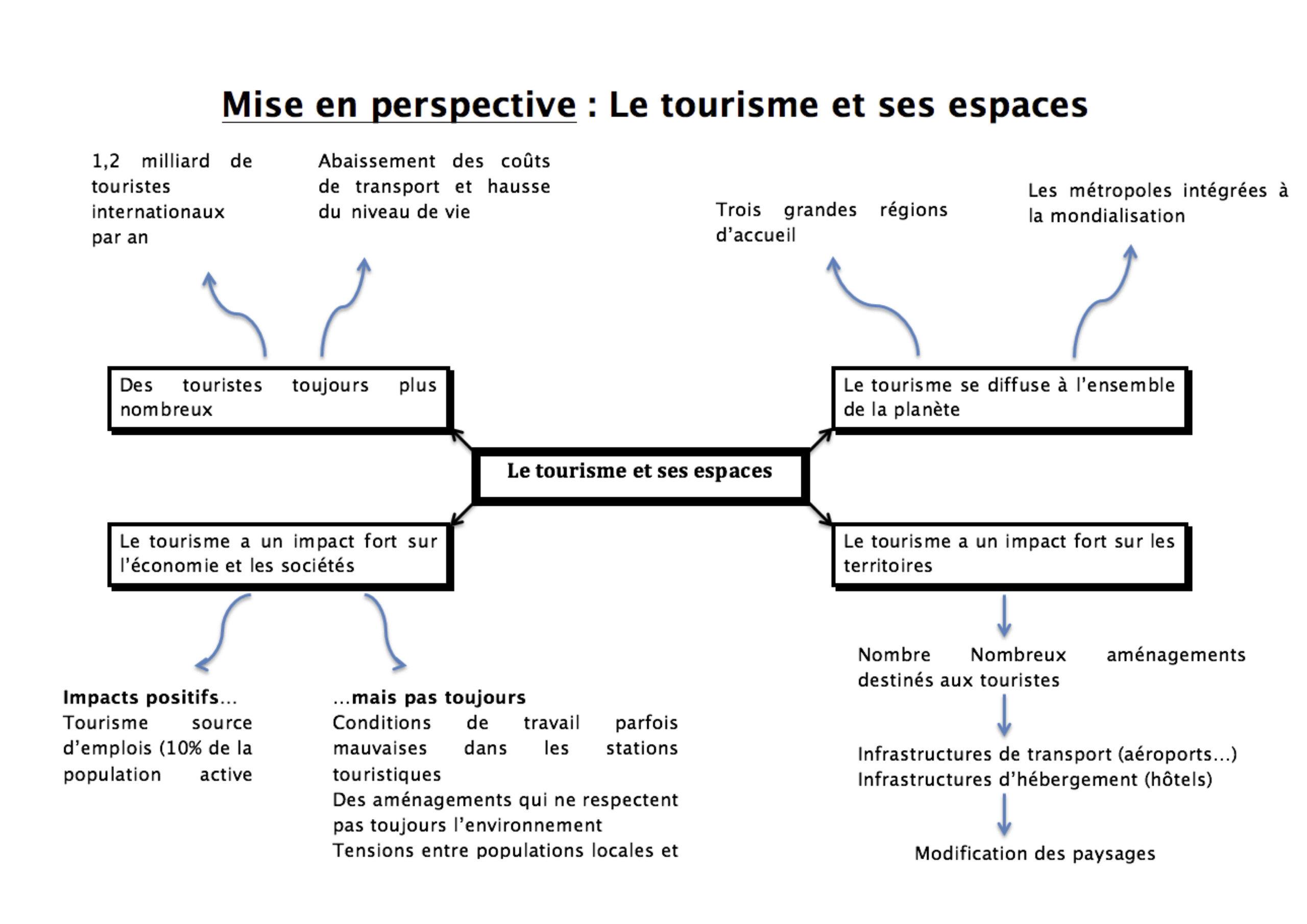 Quel est le but du tourisme ?